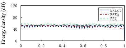 The Exact, EFEA and FEA results of a uniform beam (η= 0.005): a) f= 1000 Hz,  b) f= 3000 Hz, c) f= 5000 Hz, d) f= 11,000 Hz, e) f= 30,000 Hz, f) f= 50,000 Hz,  g) f= 80,000 Hz. The reference energy density is 1×10-12 J/m2