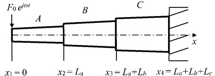 Free-clamped beams with stepped thickness and variable cross-section