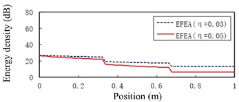 The EFEA results of free-clamped beams at different frequencies: a) f= 3000 Hz, b) f= 9000 Hz, c) f= 15,000 Hz, d) f= 30,000 Hz, e) f= 80,000 Hz. The reference energy density is 1×10-12 J/m2