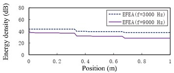 The EFEA results of free-clamped beams under different structural damping:  a) η= 0.03, b) η= 0.05. The reference energy density is 1×10-12 J/m2