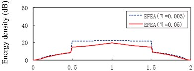 The EFEA results of two-end-clamped beams at different excitation frequencies: a) f= 3000 Hz, b) f= 9000 Hz, c) f= 15,000 Hz, d) f= 30,000 Hz, e) f= 50,000 Hz, f) f= 80,000 Hz