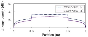 The EFEA results of two-end-clamped beams under different structural damping:  a) η= 0.005, b) η= 0.05. The reference energy density is 1×10-12 J/m2