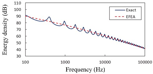 The EFEA results of the free-clamped uniform beam at x=L/2 for various frequencies  and the structural damping η= 0.05. The reference energy density is 1×10-12 J/m2