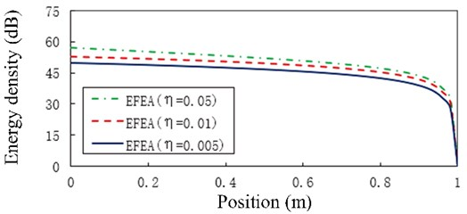 The EFEA results of the free-clamped uniform beam under the analysis frequency f= 20,000 Hz and structural damping loss factors (η= 0.005, 0.01, 0.05). The reference energy density is 1×10-12 J/m2