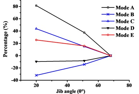 Effect of jib angles on natural frequencies of mode types