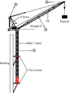 ZSL1250 Boom tower crane and location of sensors