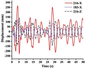 Displacement-time curves under x-direction seismic excitation: a) WC-1, b) WC-2, c) WC-3