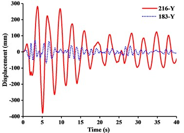 Displacement-time curves under y-direction seismic excitation: a) WC-1, b) WC-2, c) WC-3