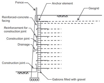 Schematic view of GRS-FHR wall Huang and Wang [4]