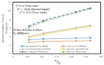 Effect of the stiffness ratio on natural frequency of the reinforced retaining wall