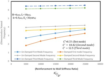 Effect of reinforcement stiffness to the wall rigidity ratio  on natural frequency of the reinforced retaining wall