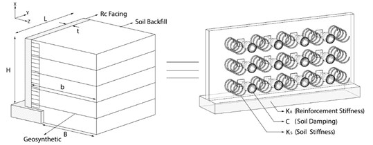 Details of soil structure interaction modeling in this study