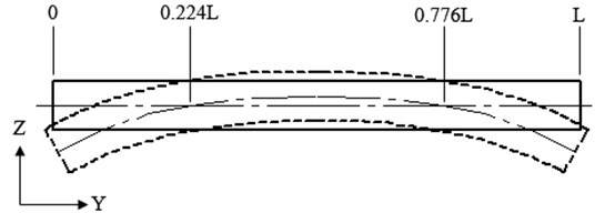 Second mode shape function of free-free beam Rao [48]