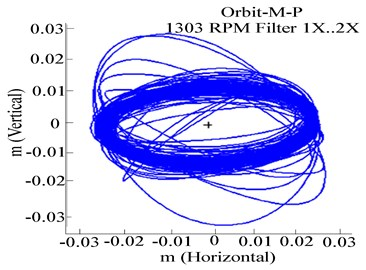 Experimental response of RK-4 at 1303 rpm, with rub-impact:  a) Y-deflection, b) orbit patterns, c) frequency response