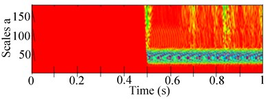 Experimental 2-D and 3-D of CWT and scalogram response of the RK-4 with  unbalance and rub at 1303 rpm: a) lateral unbalanced shaft deflection with rub,  b) corresponding 2-D CWT (c) 3-D CWT scalogram