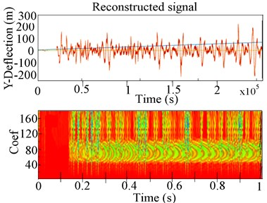 Experimental 2-D and 3-D CWT response of the RK-4 with unbalance and rub at 2216 rpm:  a) lateral shaft deflection, b) corresponding 2-D CWT (c) 3-D CWT scalogram