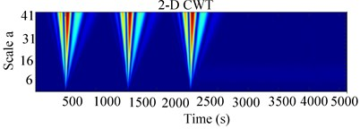 Experimental 2-D CWT and 3-D scalogram of unbalanced RK-4 with transverse crack  at 1207 rpm: a) Y-Lateral deflection, b) 2-D CWT of unbalanced rotor with a crack,  c) 3-D CWT scalogram of rotor with a crack