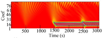 Experimental 2-D CWT and 3-D scalogram of the unbalanced RK-4 with a crack at 2216 rpm:  a) Y-Lateral deflection, b) 2-D CWT of rotor with crack, c) 3-D CWT scalogram
