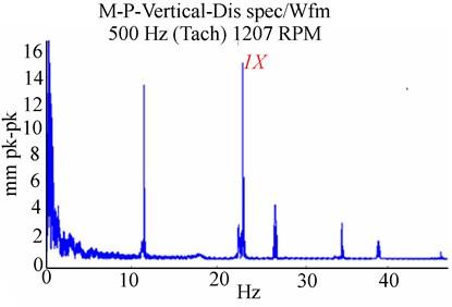Experimental unbalanced RK-4 at higher speed 2216 rpm with rub and a crack  Δ= 1.65×10-6m, ΔKξ/KYY= 0.55: a) Y-deflection, b) orbit response, c) Y-frequency