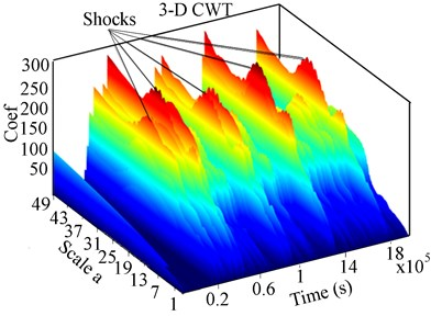 Experimental 2-D CWT and 3-D scalogram of the unbalance RK-4 rotor with  crack and rub at 221 rpm: a) Y-Lateral deflection, b) 2-D CWT response, c) 3-D CWT scalogram