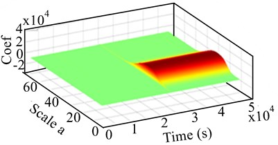Experimental 2-D and 3-D response scalograms by CWT for unbalanced RK-4 at 1124 rpm:  a) lateral shaft deflection, b) 3-D CWT of lateral unbalanced rotor