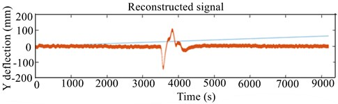 Experimental 2-D and 3-D CWT response scalogram of unbalanced RK-4 at 2570 rpm:  a) lateral unbalanced shaft deflection, b) 3-D CWT of lateral deflection of unbalanced rotor