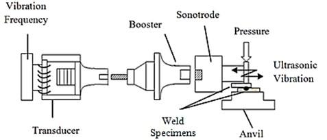 Ultrasonic metal welding system components