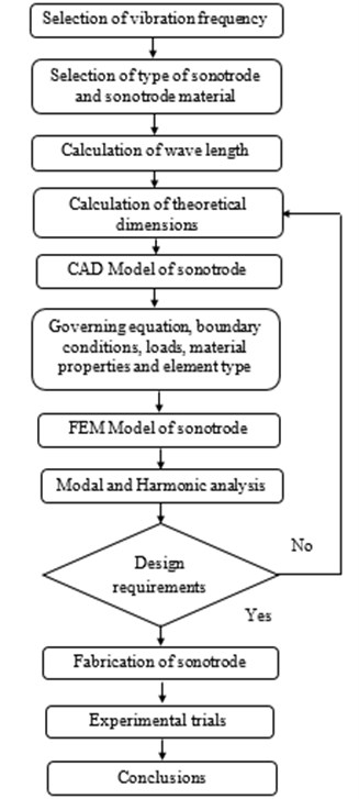 Methodology for design of ultrasonic horn