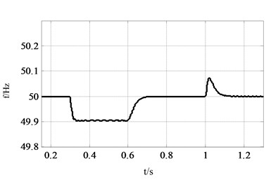 Comparison between PFR and SFR: a) VSG output power waveform, b) rotor frequency curve  of VSG, c) system frequency curve, d) comparison between fr and fs from 0.28 s to 0.43 s