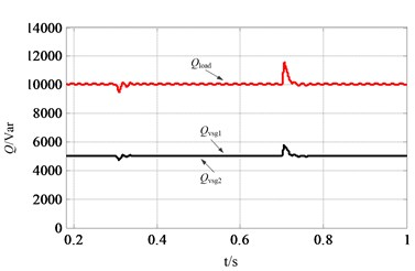 Waveforms of VSGs and load under the SFR mode: a) active power of the microgrid,  b) reactive power of the microgrid, c) frequency of rotor1, rotor2 and system