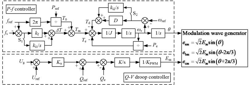 Block diagram of VSG control system
