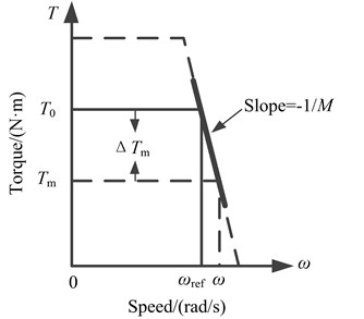 Torque-speed characteristic of the rotor