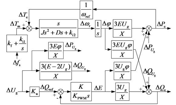 Small-signal model of the VSG