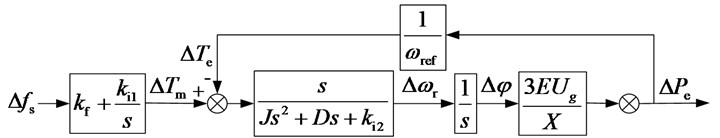 Decoupled small-signal model: a) p-f control loop, b) Q-V droop control loop