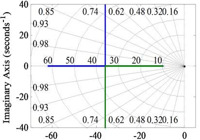 Root locus: a) when ki2 is not introduced, b) ki2 as the loop gain