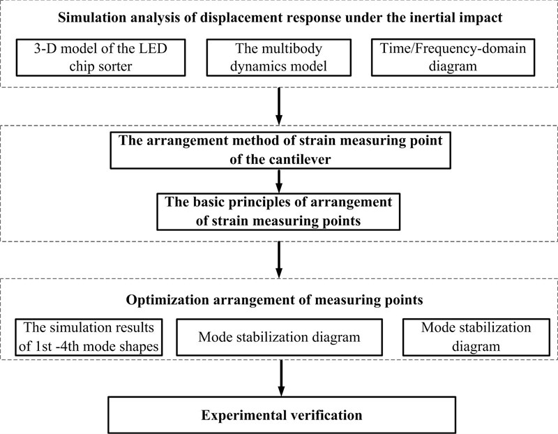 Optimal strain sensors placement to analyze the modal parameters of the sorting arm