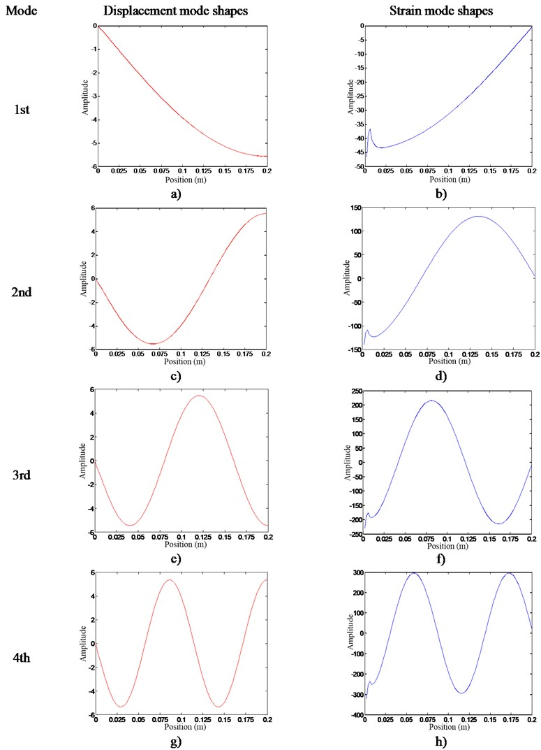 The 1st -4th mode shapes of DMSs and SMSs: a) 1st DMSs, b) 1st SMSs, c) 2nd DMSs,  d) 2nd SMSs, e) 3rd DMSs, f) 3rd SMSs, g) 4th DMSs, h) 4th SMSs