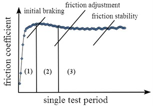 Change of friction coefficient in single test period