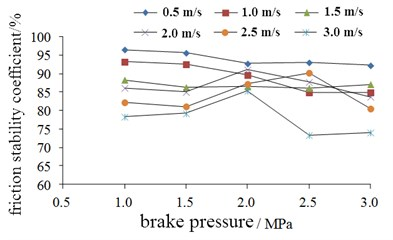 Change of friction stability coefficient