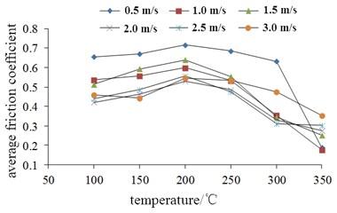 Change of average friction coefficient