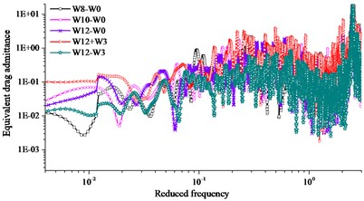Identification results of aerodynamic admittance