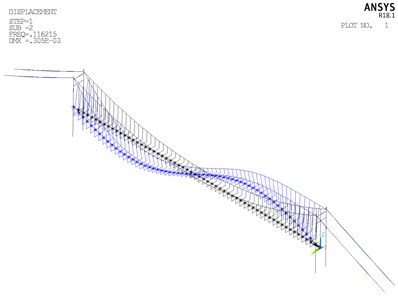 Aerodynamic admittance influence on buffeting performance of