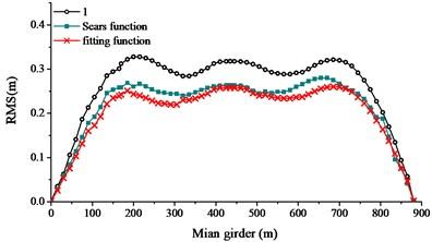 RMS buffeting performance of main girder