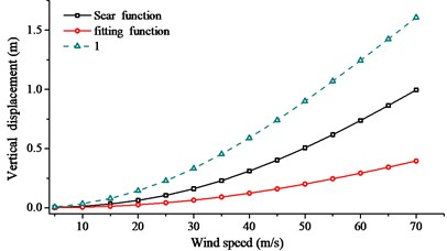 Comparison of RMS with thedifferent aerodynamic admittance