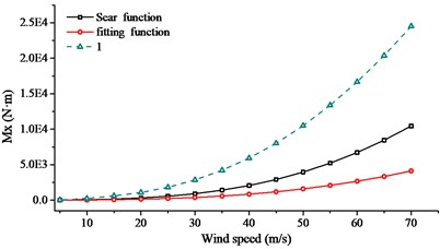 Comparison of internal force with different aerodynamic admittance