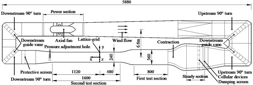 Geometry of wind tunnel (cm)