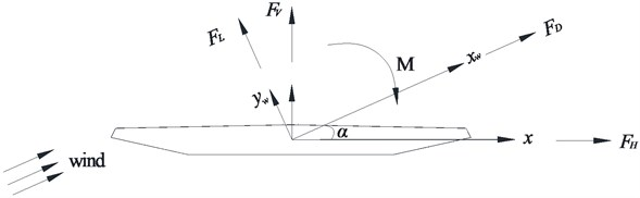 Mechanical model of static force at wind axis and conventional axis