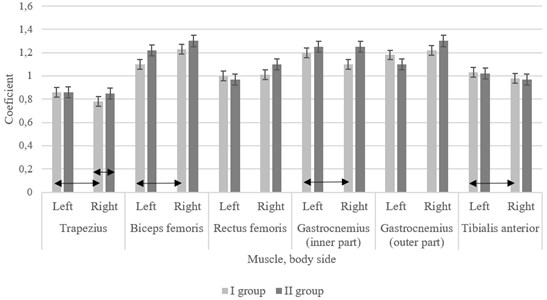Data of muscle elasticity (logarithmic decrement of damped oscillations) in groups of women;  ↔ – statistically significant difference comparing the results between both sides  of the body and between the groups