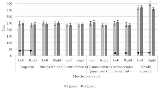 Data of muscle stiffness (stiffness coefficient of damped oscillations, N/m) in groups of women;  ↔ – statistically significant difference comparing the results between both sides  of the body and between the groups