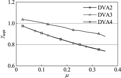 Optimal parameters of dynamic absorber with different mass ratios of primary system:  a) optimal frequency ratio, b) optimal damping ratio, c) amplitude magnification